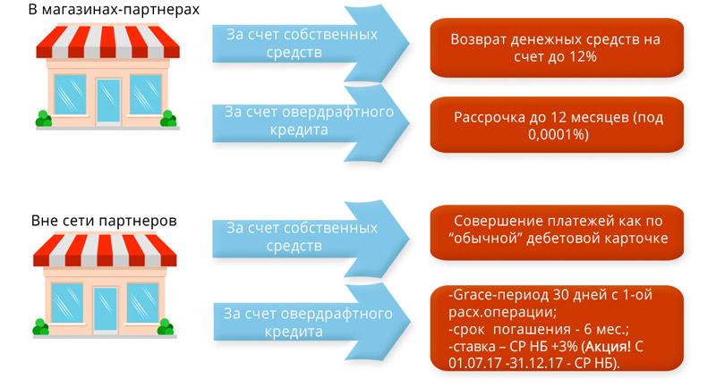 Карта Магнит Беларусбанк: магазины партнеры, оформить карту, отзывы
